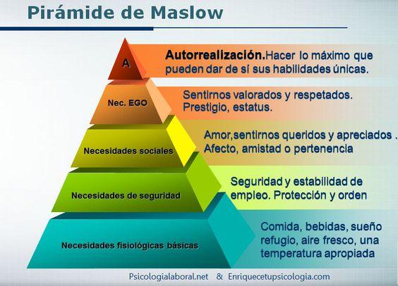 Necesidades según la piramide de Maslow