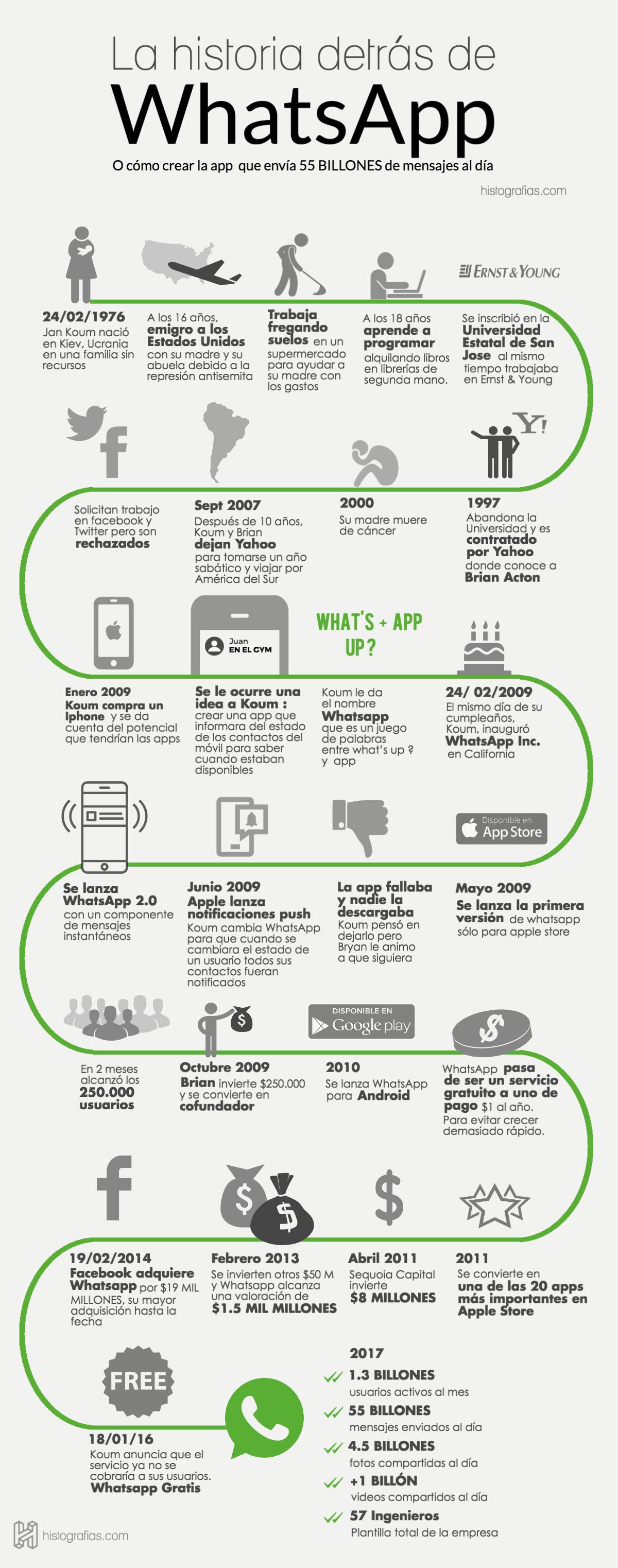 Infografía historia whatsapp