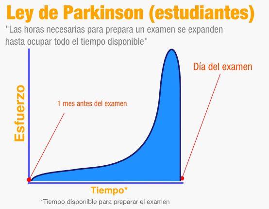 Ley de Parkinson : Gráfica para estudiantes