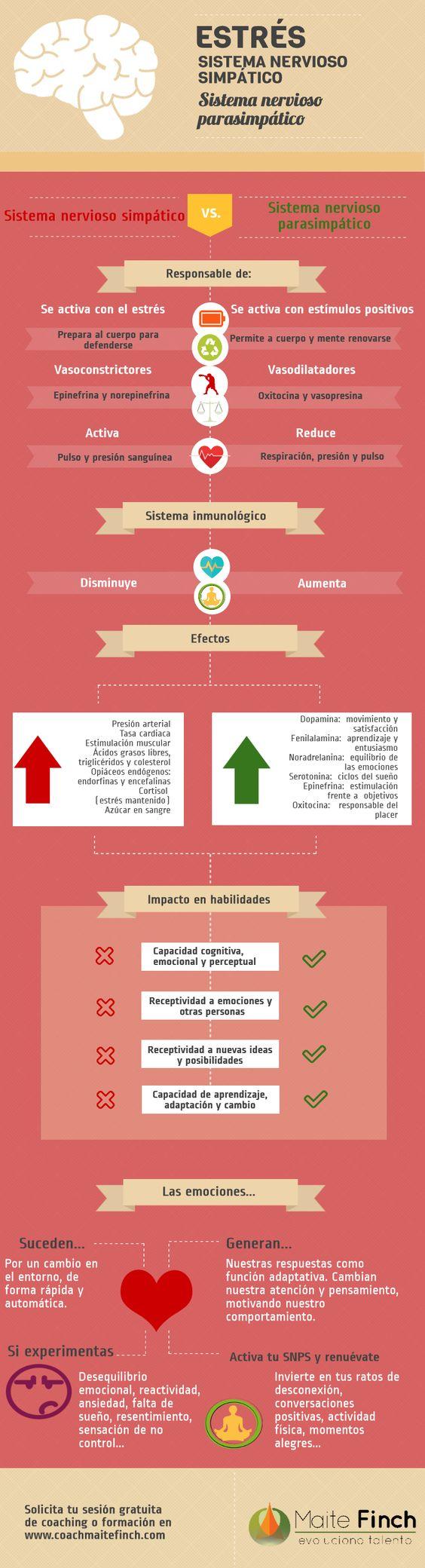 Infografía estrés